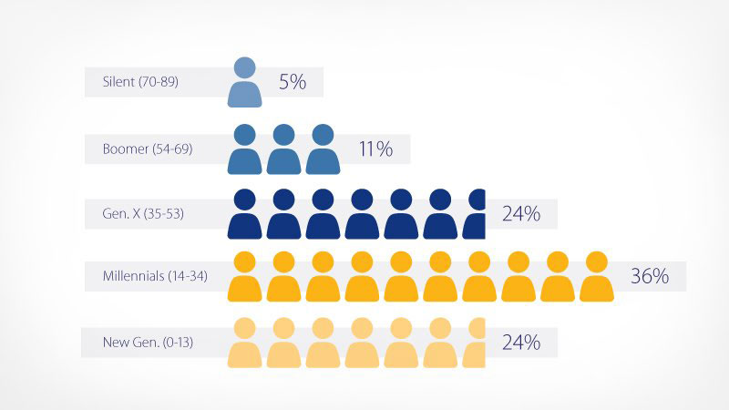 LAC millennial population across generations